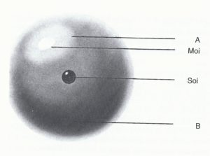 La psyché peut se comparer à une sphère, avec une zone brillante à sa surface (A), qui représente la conscience. Le Moi constitue le centre de la zone. Le Soi constitue toute la sphère (B) ; ses processus régulateurs internes produisent les rêves.